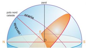 cerchio_orario