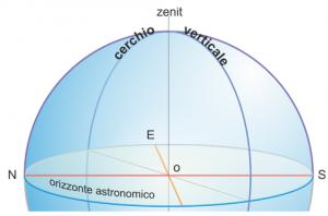 cerchio_verticale