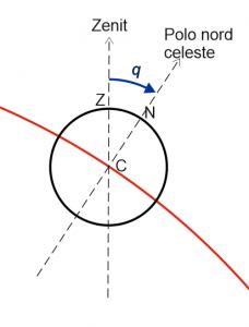 angolo-parallattic2