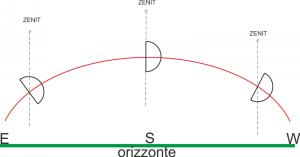 angolo-parallattico