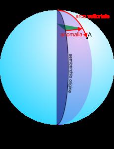 sferiche_polari